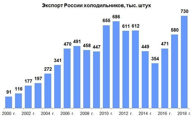 Экспортные достижения машиностроения России в 2018 г. Часть 3: приборы, электроника, бытовая техника события, Новости