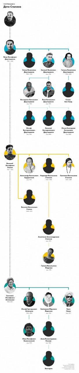 Прямые потомки Сталина : подробное генеалогическое древо семья сталина