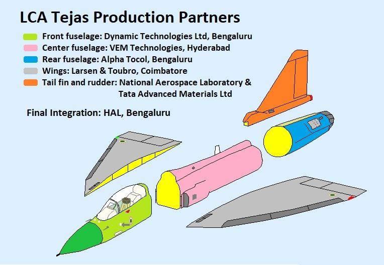 Истребитель HAL Tejas. Провал или повод для гордости? ввс
